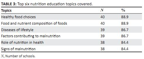 Impact of nutrition education on nutrition knowledge of